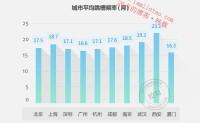 中国互联网职场分析报告