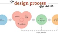 能规范化提升产品的用户体验设计流程