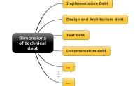 技术债务管理 推荐学习
