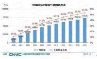 CNNIC第39次报告 2016中国互联网络发展状况一览
