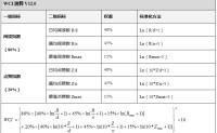 (wci)微信指数是怎么算出来的