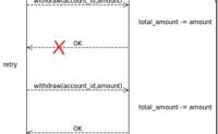 HTTP的幂等性