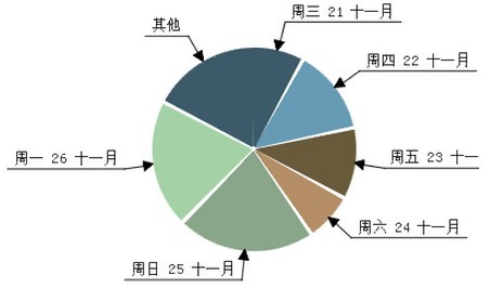 11 Piwik API初探(四)