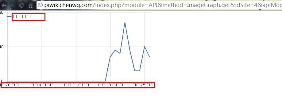 4 Piwik API初探(三)