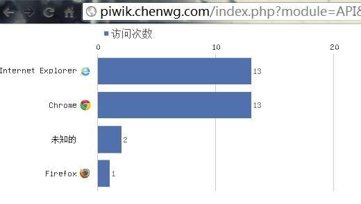 7 Piwik API初探(三)