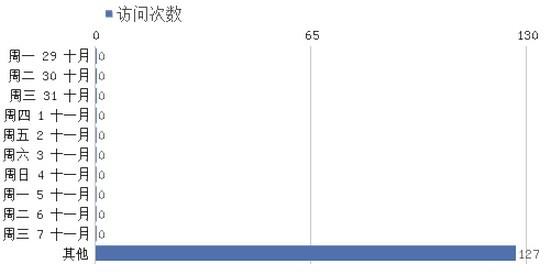 9 Piwik API初探(四)